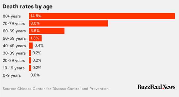 Corona Virus and Death by Age