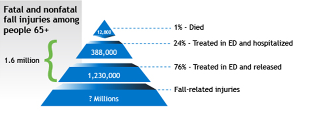 Stats on Fatal and Nonfatal Fall Injuries